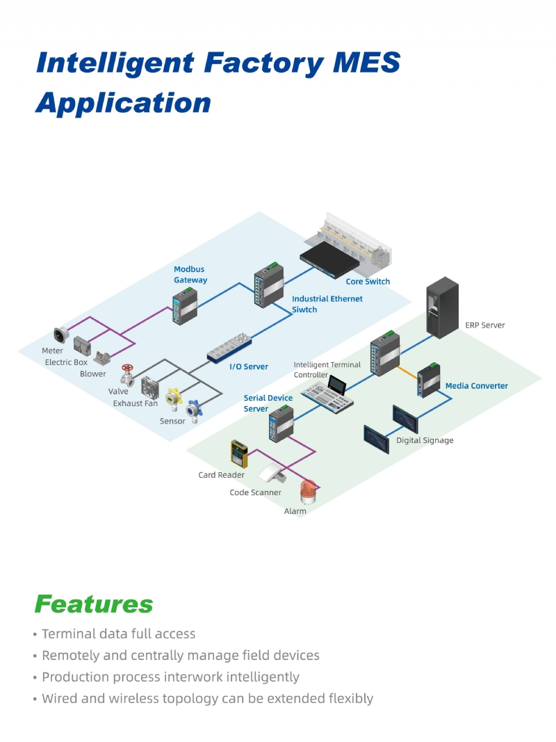 Intelligent Factory MES Application