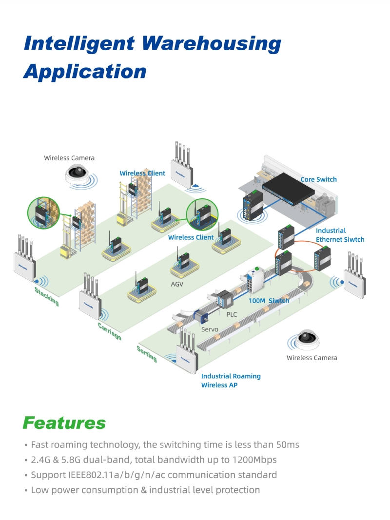 Intelligent Warehousing Application