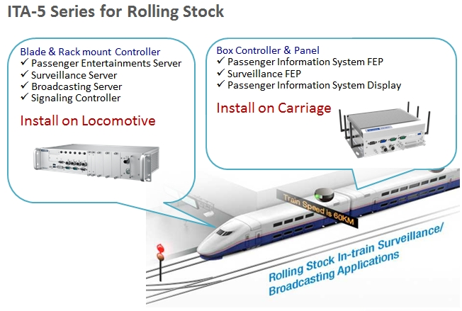 Serie ITA-5000, server PC per rolling stock