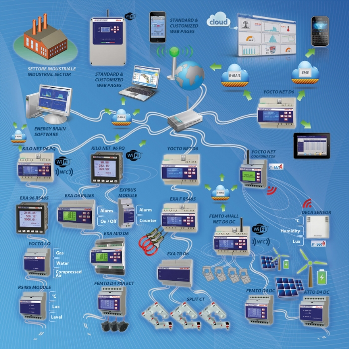 Energy Management & Control Solutions