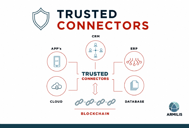 TRUSTED CONNECTORS