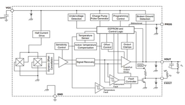ACS37610: sensore di corrente differenziale coreless IC
