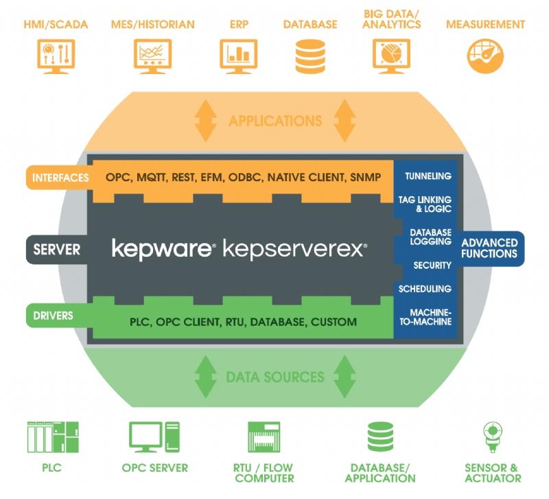 KEPServerEX
