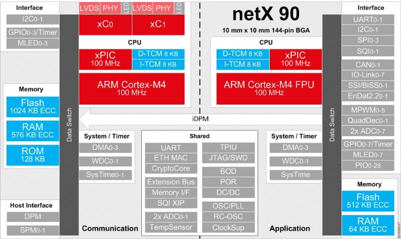 Processore netX 90
