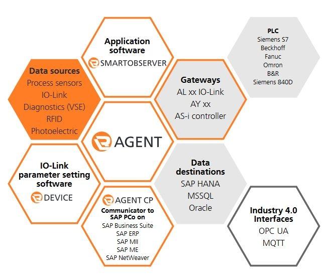 Software LR AGENT - Scheda prodotto