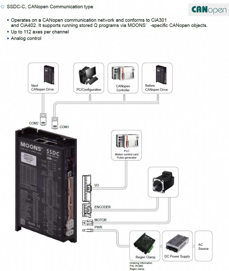 Azionamenti serie SSDC per motori StepSERVO™