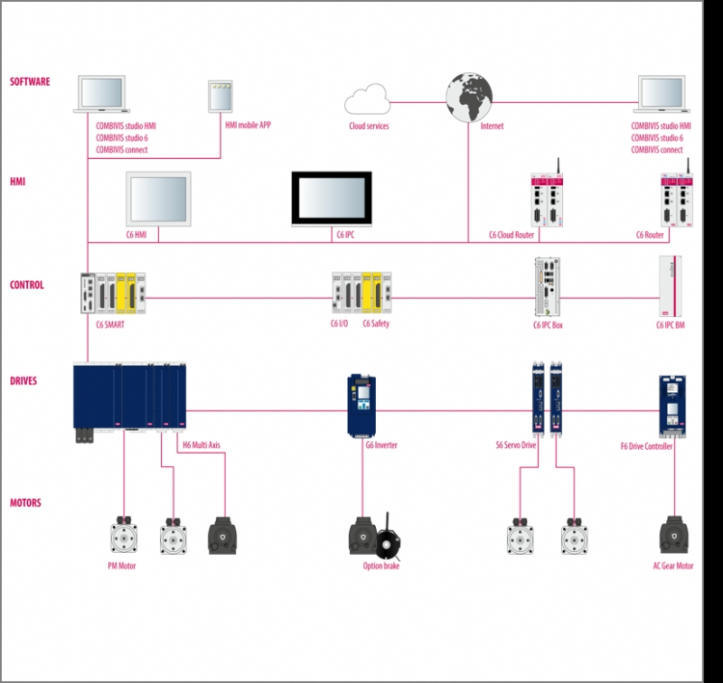 Architetture di azionamento e controllo per l'industria della plastica