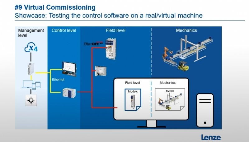 #9 Virtual Commissioning | Webcast