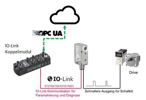 Io-Link, Dual Channel, scopri di più