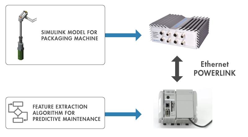 Model-Based Design per la Manutenzione Predittiva