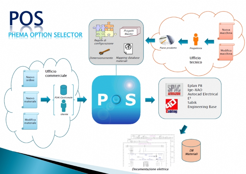 Pos - Phema Option Selector