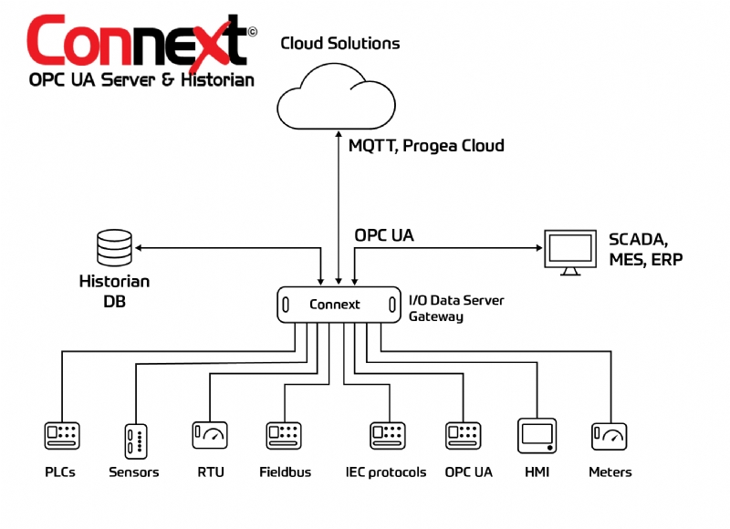Connext – OPC UA Server