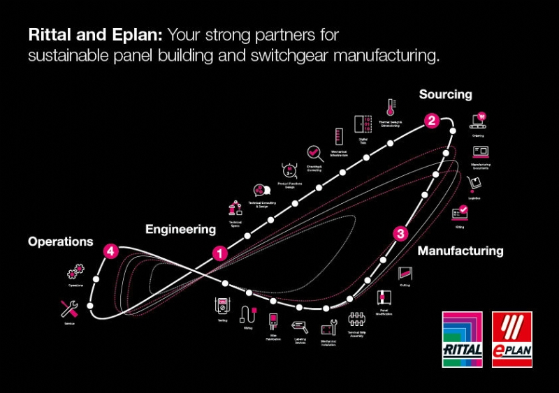 Rittal & Eplan - Integrated Value Chain