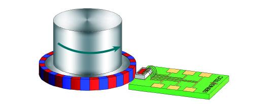 AA746 Magnetoresistive sensor for angle measurement