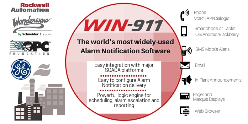WIN-911, Industrial Realtime Alarm Notification