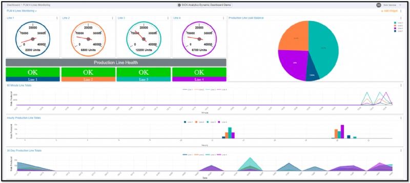 RDK OEE e PLM: Kit di creazione indicatori di produzione