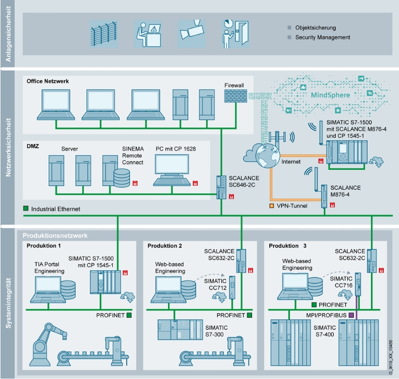 IIoT connectivity con Simatic Cloud Connect