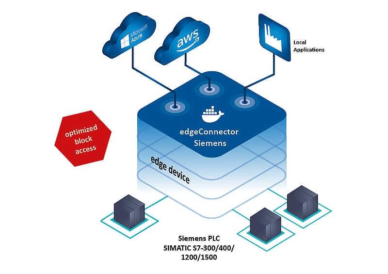 dataFEED edgeConnector Siemens