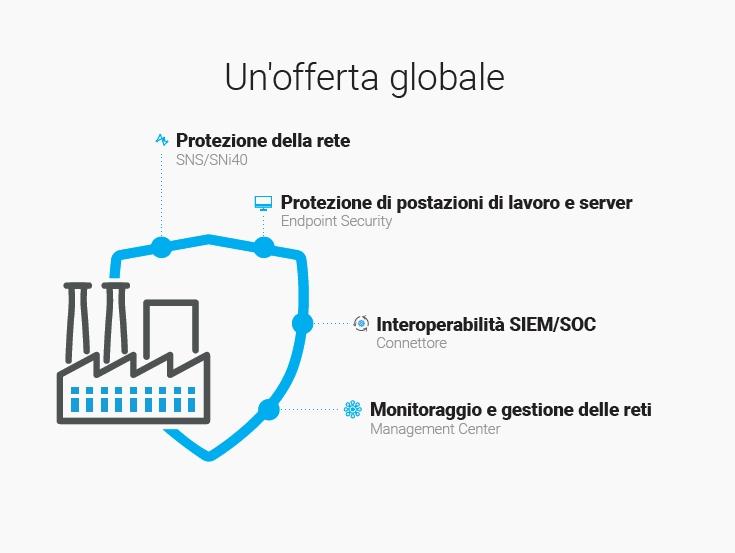 SNi40 - dedicato alla tutela di infrastrutture OT