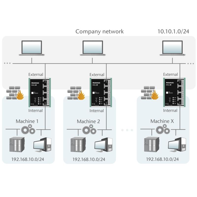 Helmholz: NAT Gateway/Firewall Industriale WALL IE