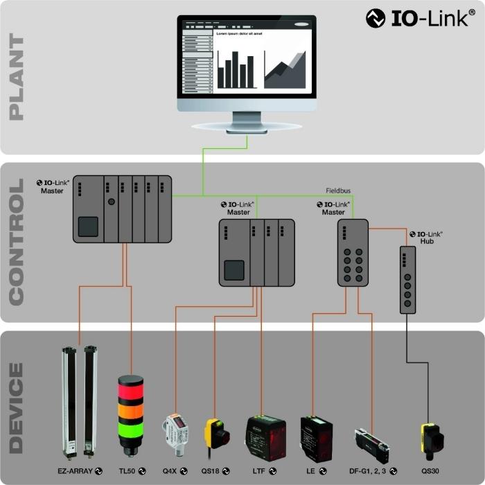 5 Vantaggi della tecnologia IO-Link