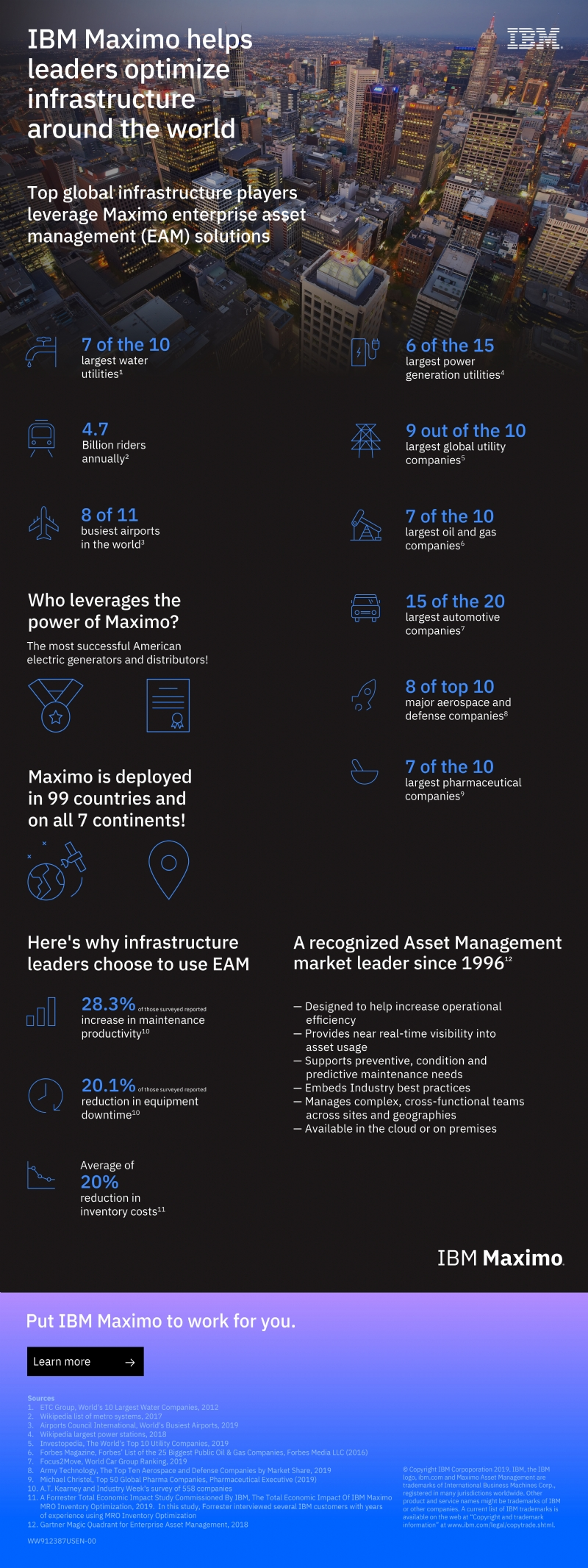 IBM Maximo helps leaders optimize infrastructure around the world