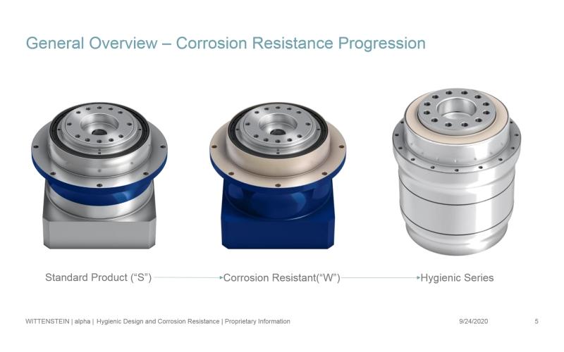 Soluzioni Hygienic Design e Corrosion Resistant